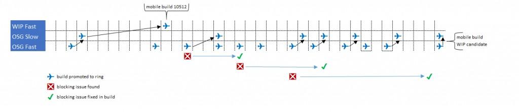 WIP-Flights-1024x221